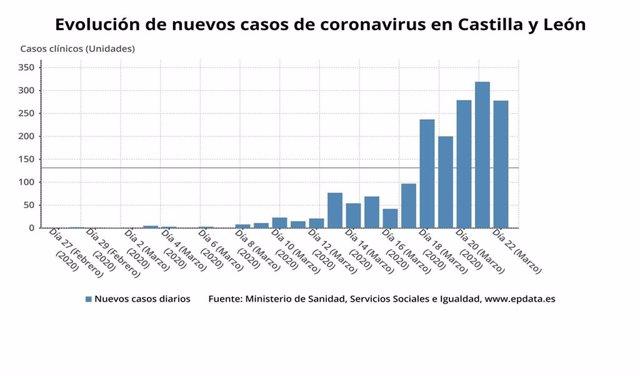 Gráfico de elaboracón propia sobre los nuevos casos de coronavirus en CyL a 23 de marzo