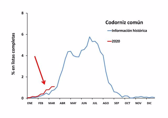 Distribución de la llegada de población de codorniz común a la Península Ibérica en 2020