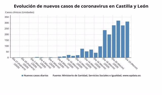 Gráfico de elaboración propia sobre la evolución de los nuevos casos de coronavirus en CyL a 24 de marzo