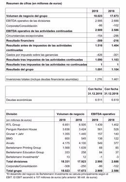 COMUNICADO: Bertelsmann incrementa el volumen de negocio en el 2019 y consigue s