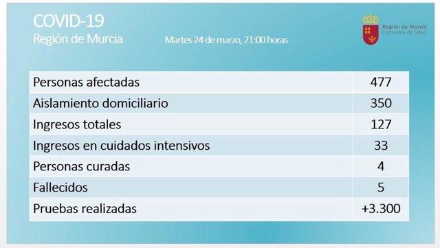 Balance de coronavirus en la Región de Murcia el 24 de marzo de 2020