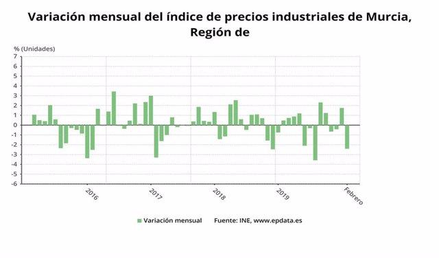 Variación mensual del índice de precios industriales de Murcia