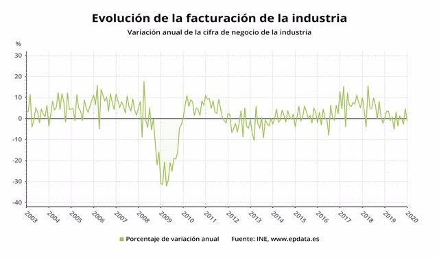 Evolución de la facturación de la industria hasta enero de 2020 (INE)