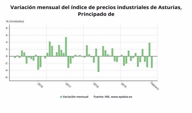 Evolución mensual del índice de precios industriales de Asturias hasta febrero de 2020.