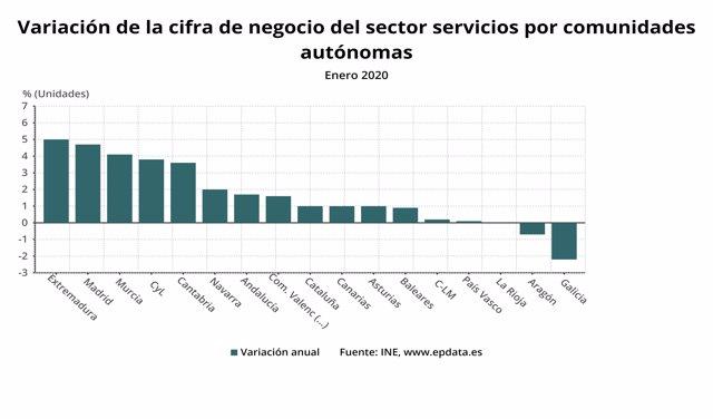 Variación de la cifra de negocios del sector servicios por CCAA en enero de 2020