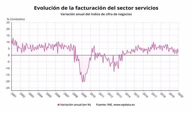Evolución de la facturación del sector servicios en enero de 2020 (INE)