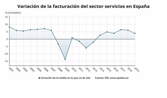 Variación de la facturación del sector servicios en España
