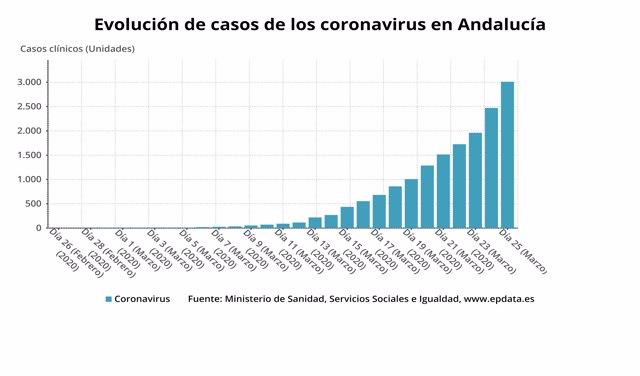 Evolución de casos de coronavirus en Andalucía a 25 de marzo de 2020