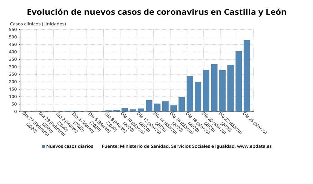 Europa Press Castilla y León - cover