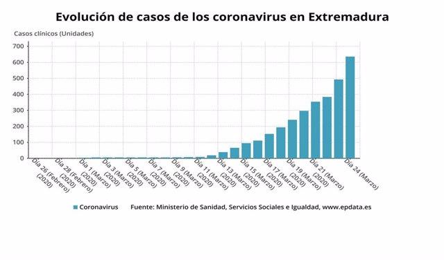 Evolución de los casos de coronavirus en Extremadura