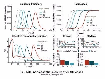 Coronavirus.- El confinamiento total de la población no es suficiente para frenar una epidemia, según un estudio