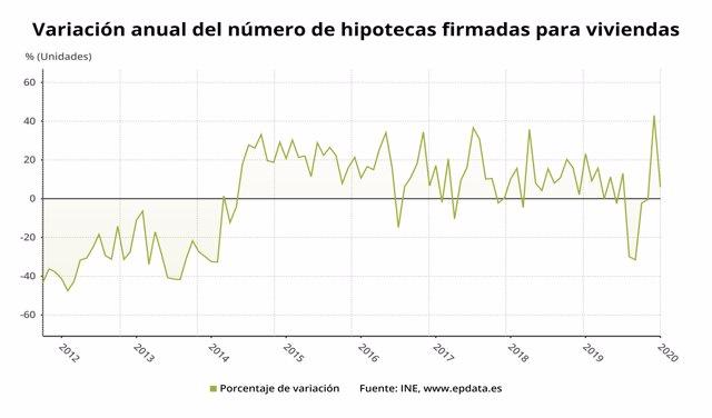 Variación anual del número de hipotecas firmadas para vivienda en España hasta enero de 2020 (INE)