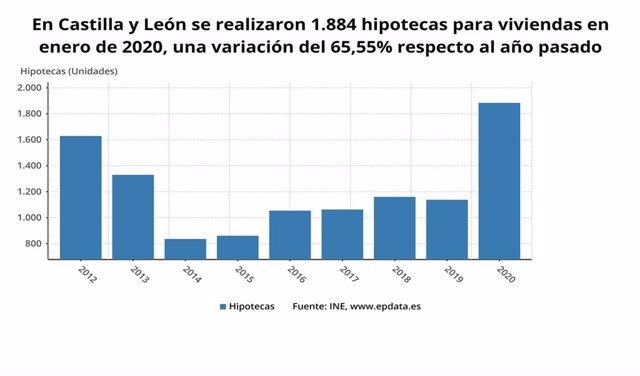 Gráfico de elaboración propia sobre la evolución de hipotecas para viviendas en CyL en enero