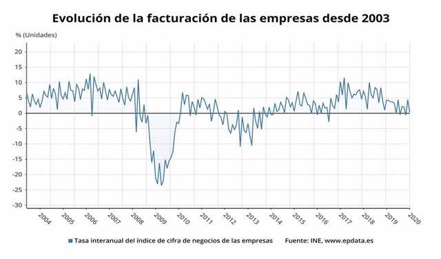 Variación anual de la facturación de las empresas en España hasta enero de 2020 (INE)
