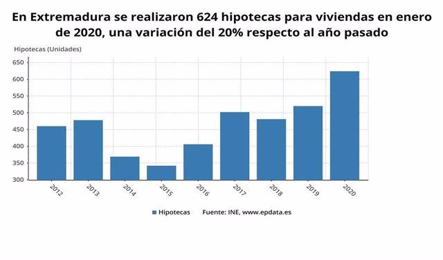 Evolución interanual de las hipotecas sobre viviendas en Extremadura en enero.