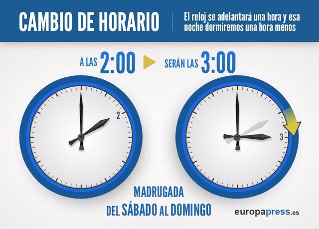 Cambio horario de verano, hora, reloj