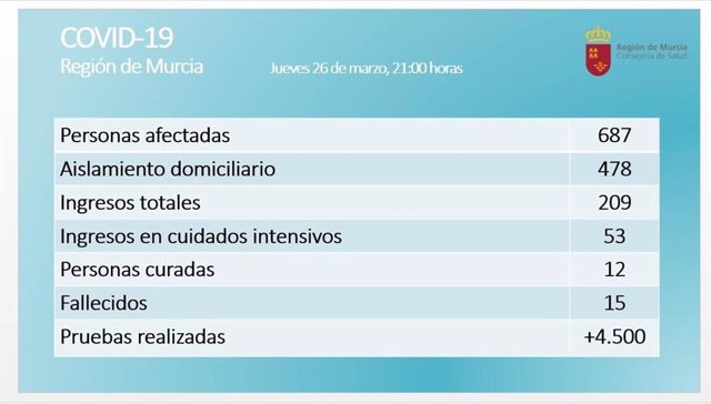 Balance coronavirus en la Región de Murcia el 26 de marzo de 2020