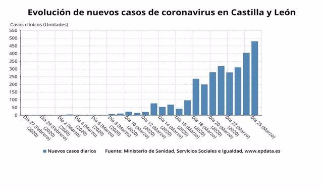 Gráfico de elaboración propia sobre la evolución de los nuevos casos de coronavirus en CyL a 27 de marzo de 2020
