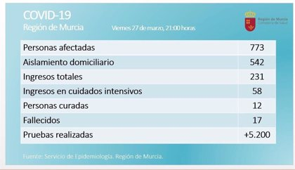La Región de Murcia registra 773 positivos por coronavirus, 231 ingresos, dos fallecidos y 12 curados
