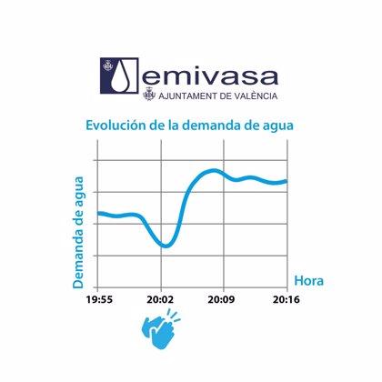 Los aplausos se notan en el consumo de agua: los valencianos gastan 150 litros menos por segundo a las 20.00 horas