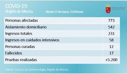 La Región cuenta aún con 36 camas libres en UCIs y 400 en hospitalización tradicional