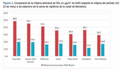 Descienden un 60% los niveles de dióxido de nitrógeno en Barcelona