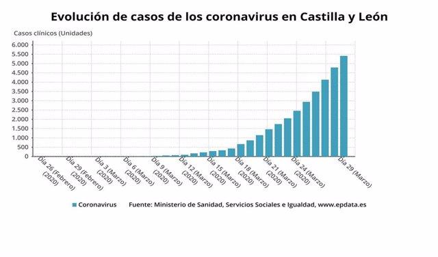 Evolución de casos de coronavirus en Castilla y León.