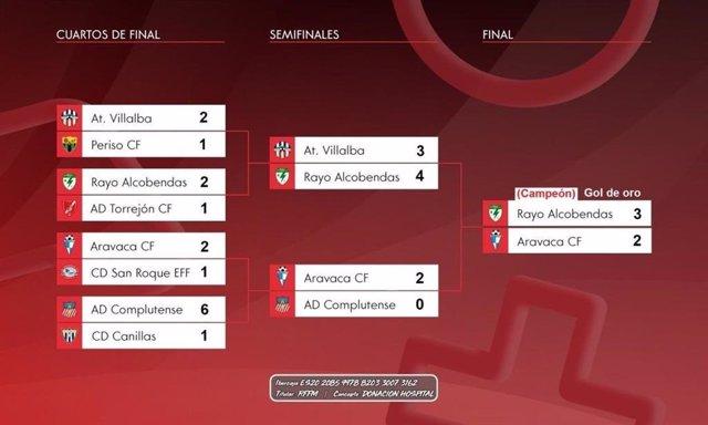 Fútbol.- El Rayo Alcobendas gana el solidario Torneo FIFA Preferente Grupo 1