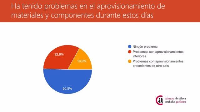 Coronavirus.-El 32% de las empresas alavesas dejan de abonar salarios y cuatro de cada diez ha aplicado un ERTE.