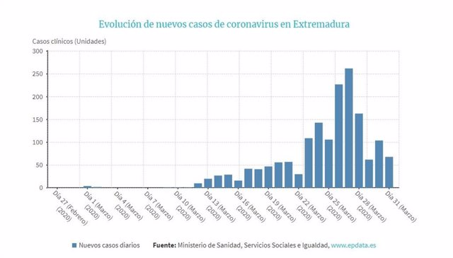 Evolución de nuevos casos de coronavirus en Extremadura