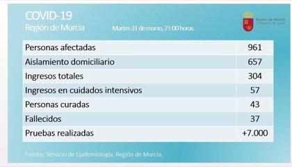La Región de Murcia registra 961 positivos por coronavirus, 304 ingresos, 37 fallecidos y 43 curados