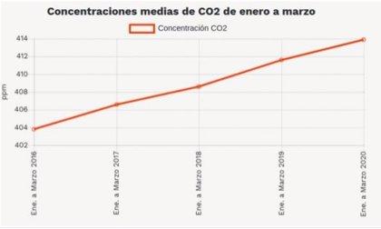 Greenpeace exige cambios profundos porque las concentraciones de CO2 siguen subiendo pese al confinamiento por COVID-19