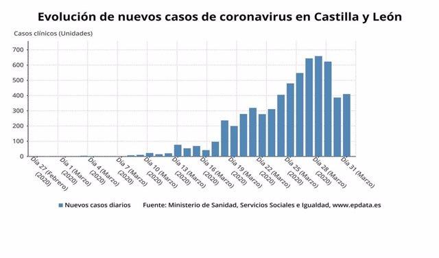 Gráfico de elaboración propia sobre la evolución de los nuevos casos de coronavirus en CyL a 1 de abril