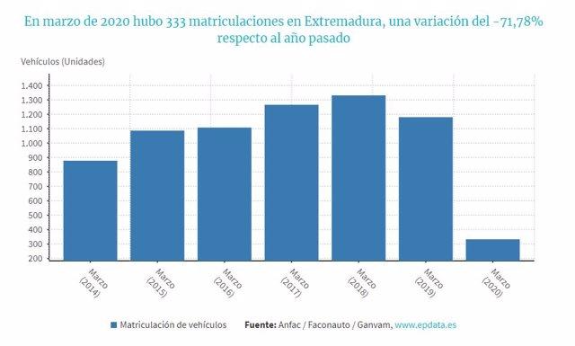 Evolución de las matriculaciones en marzo en Extremadura