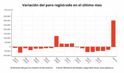 El paro registra en marzo la mayor subida de su historia por el coronavirus: 302.365 desempleados más