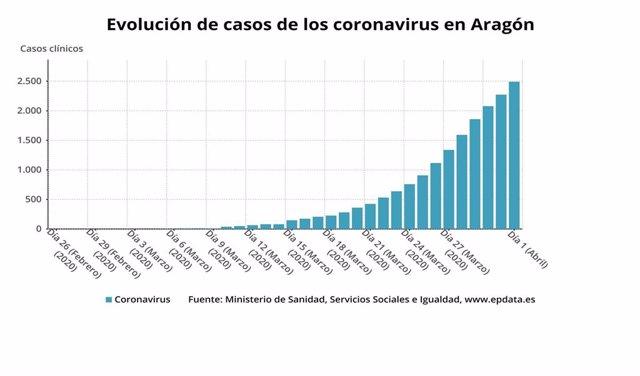 Evolución de los casos de coronavirus en Aragón