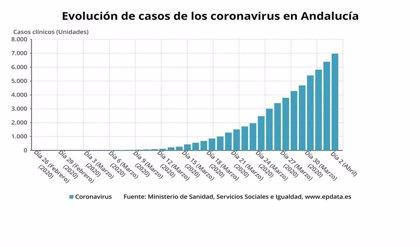 Andalucía roza los 7.000 contagios por coronavirus, 580 más en 24 horas, y suma 35 nuevos fallecidos hasta los 343