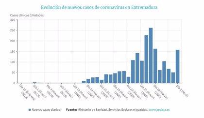 Los nuevos casos positivos de Covid-19 crecen un 8,3% en Extremadura hasta los 1.837, y las altas suben un 18%