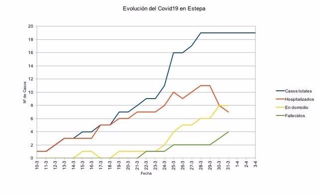 Gráfica de la evolución del número de contagios en Estepa