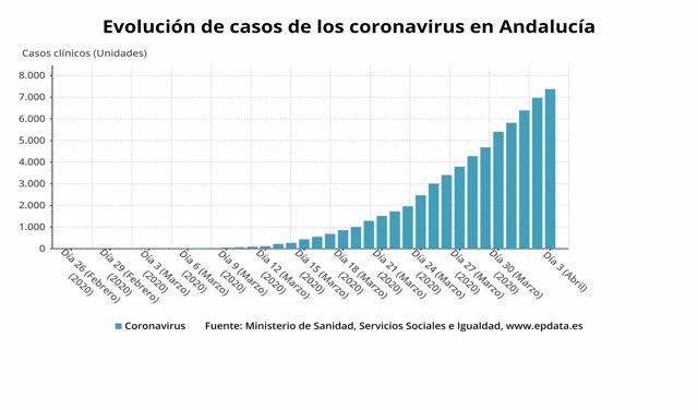 Evolución de casos confirmados de coronavirus en Andalucía a 3 de abril de 2020