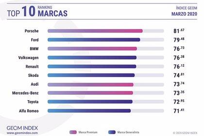 """Porsche, la marca más valorada 'online' en un marzo """"crítico"""" para el sector, según GEOM Index"""
