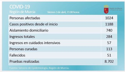 En Murcia crecen los curados por coronavirus mientras se estancan los ingresos hospitalarios y en las UCI
