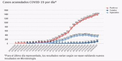 Cuatro muertes más por coronavirus pero se llega al centenar de curados y bajan los ingresados en UCI