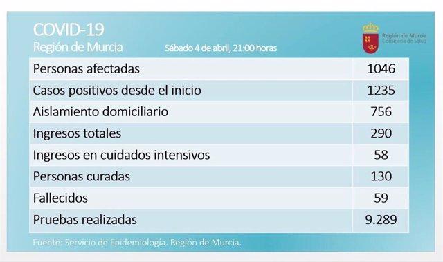 Balance coronavirus en la Región de Murcia el 4 de abril de 2020