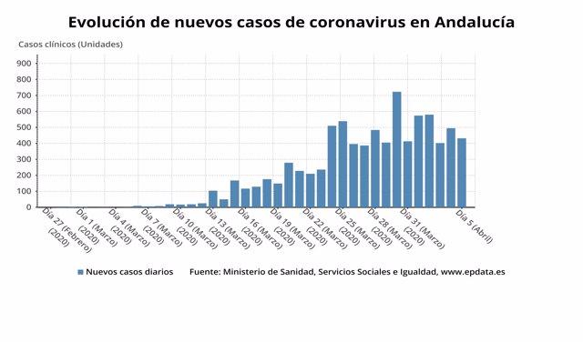 Evolución de nuevos casos confirmados de coronavirus en Andalucía a 5 de abril de 2020