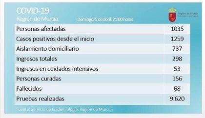 La Región de Murcia baja en número de casos activos por primera vez y en pacientes en las UCIs