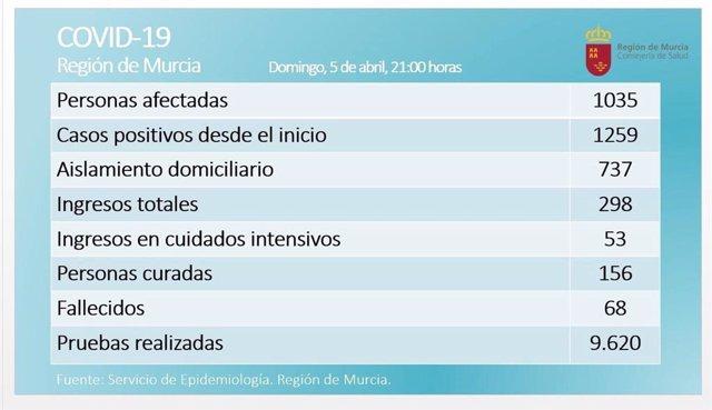 Balance coronavirus en la Región de Murcia el 5 de abril de 2020