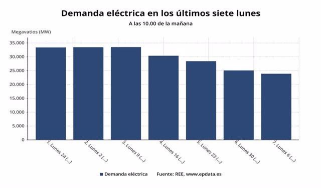 Demanda eléctrica en los últimos siete lunes entre el 24 de febrero y el 6 de abril (REE)