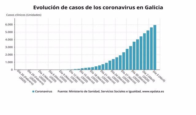 Evolución de casos de coronavirus en Galicia.