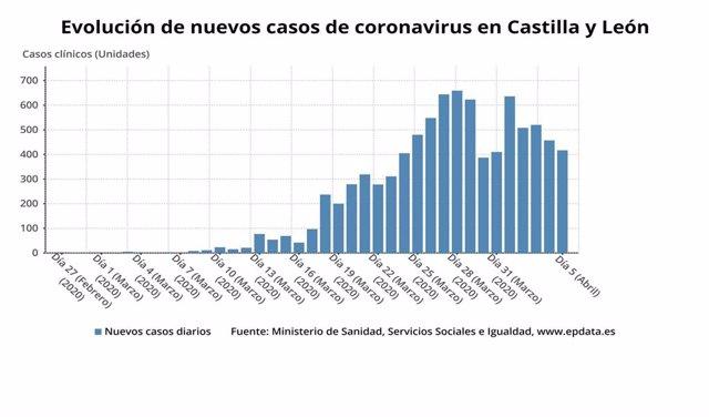 Gráfico de elaboración propia sobre la evolución de los casos de coronavirus en CyL a lunes 6 de abril